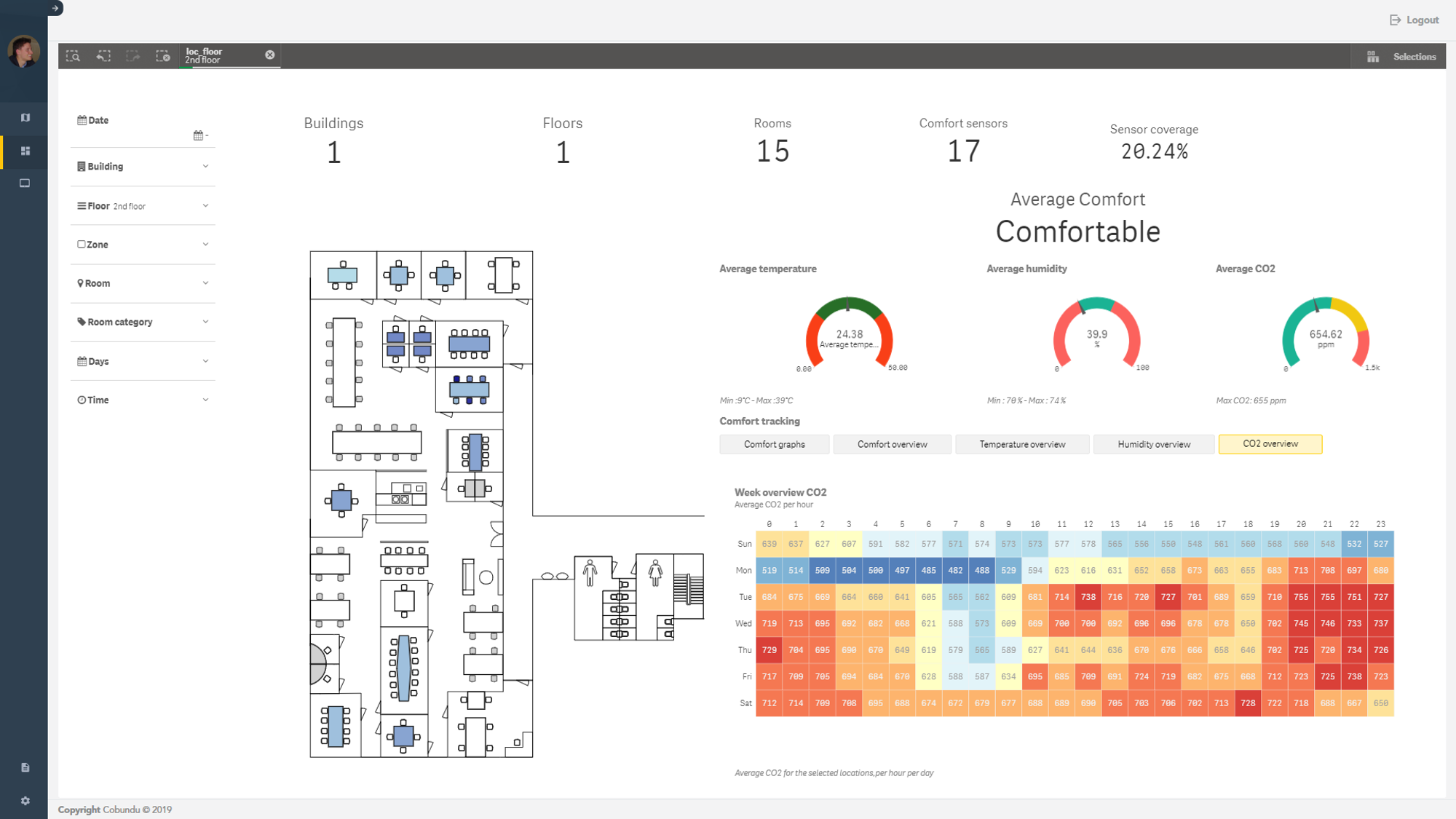 thermal comfort dashboard