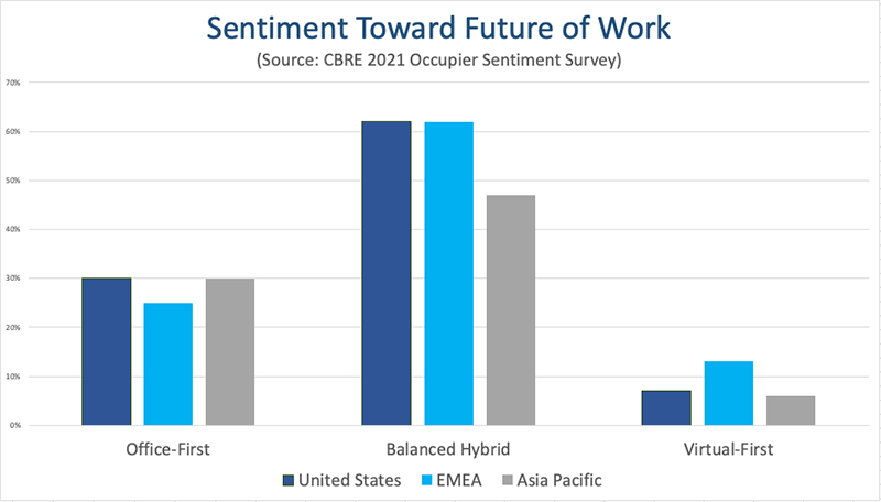 Sentiment Toward Future of Work - chart